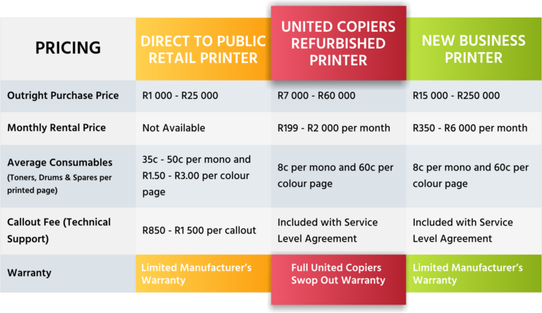Total cost of ownership across different printer offerings